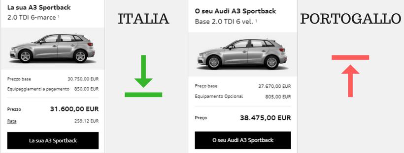 Mercato delle auto in Portogallo 3