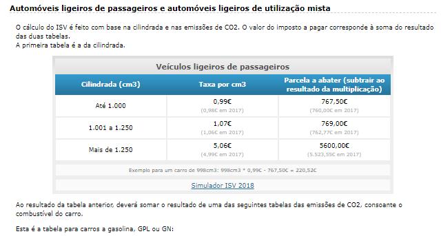 Mercato delle auto in Portogallo 1