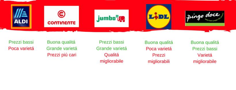 Migliori Supermercati in Algarve 1
