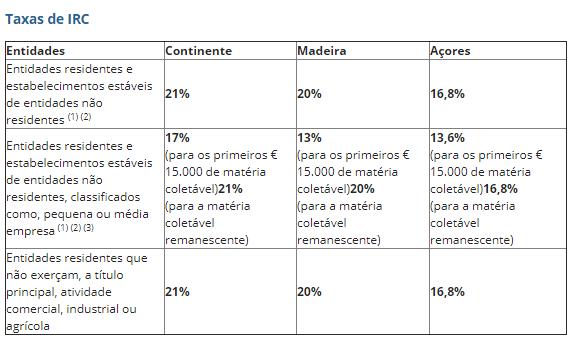 Tasse IRC Portogallo